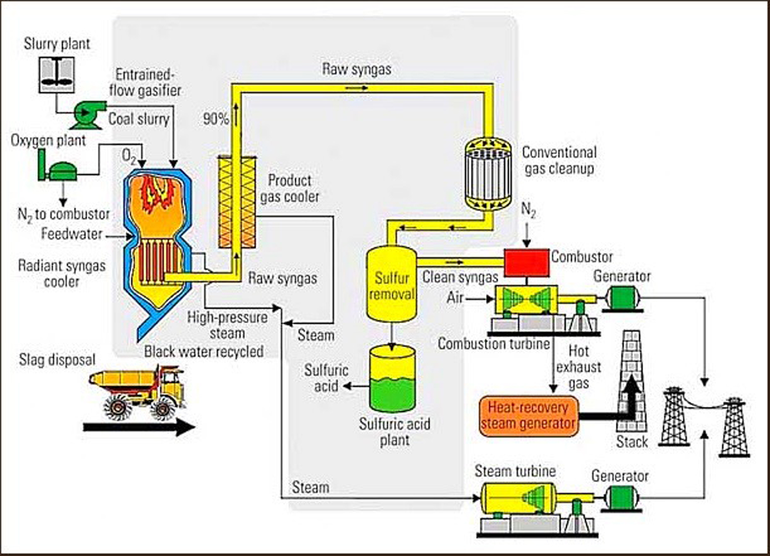 Enerbay Power Plants Plant Cycle Diagram This Is How A Combined Works To Produce Electricity And Captures Waste Heat From The Gas Turbine Increase Efficiency Electrical Output